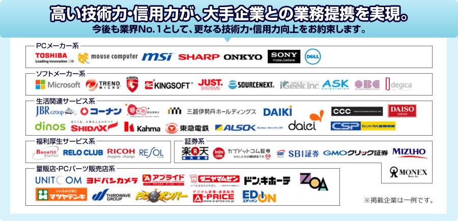 高い技術力・信用力が、大手企業との業務提携を実現
